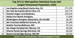 Largest.U.S.VietnamesePopulations