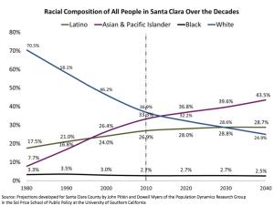 RacialComp.SantaClaraCty.1980-2040