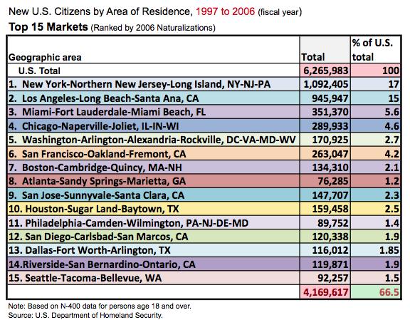 U.S.Cit.X.Met.1997-2006