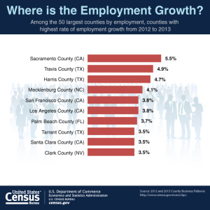 Where is the Employment Growth?