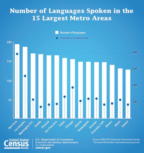 Census Bureau: English Not Required