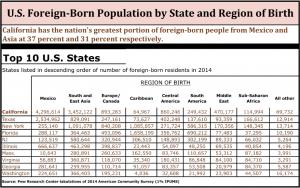 FBbyState&RegionofBirth.2014.Pew