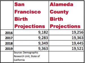 SF.Alameda.Counties,PopProj.2016-2019.StateDRU