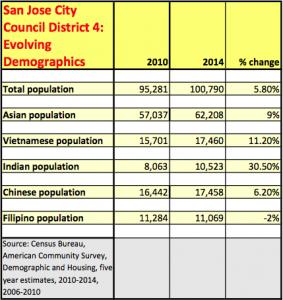 SJCC.Dist4.PopulationDemographics