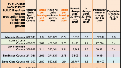 70,000 New Homes But Still Not Enough